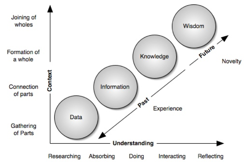 an analysis of the greater understanding of the information needs of a business Information gleaned from stakeholder analysis is helpful in creating design solutions that are appropriate to the business context this is important for making sure that user experience design moves in concert with the rest of the company.